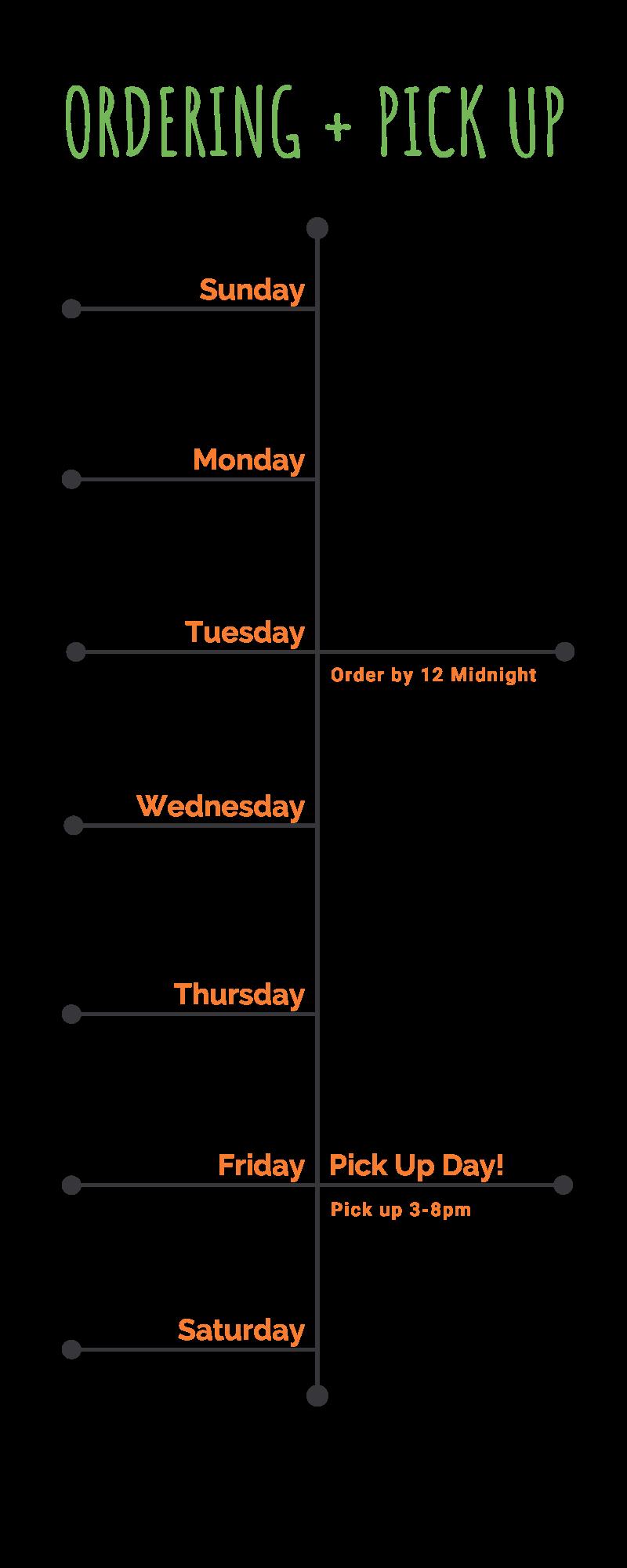 Order Timeline - Bundeena Prganics